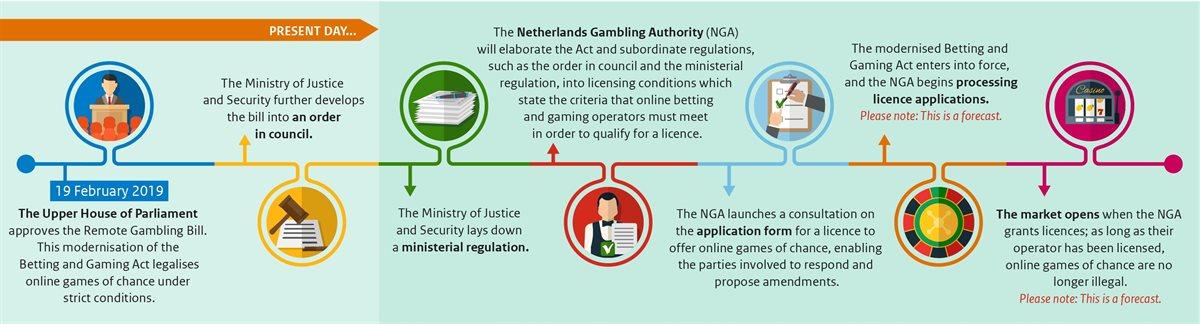 best online casinos netherlands